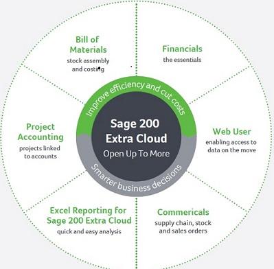 Sage 200 Extra Cloud